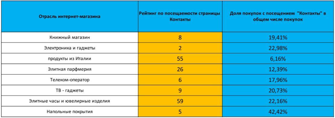 рейтинг посещения страницы Контакты и количества транзакций