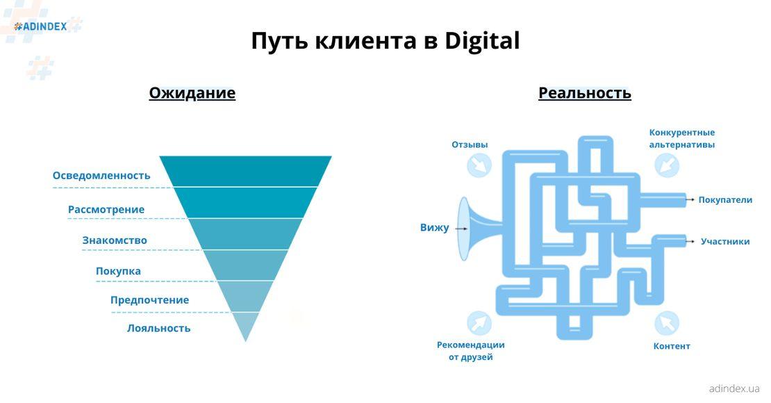 Путь клиента в Digital (2).png